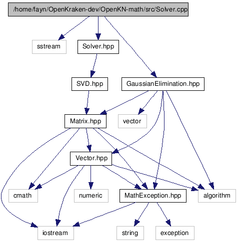 OpenKN-math: /home/fayn/OpenKraken-dev/OpenKN-math/src