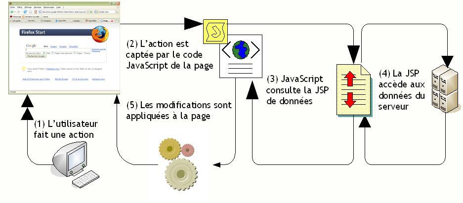 jsp ajax xml: