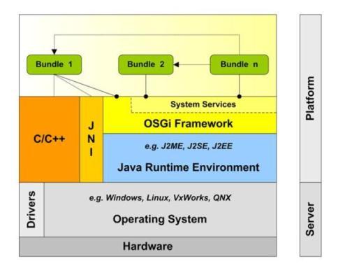 La domotique for Architecture logicielle exemple