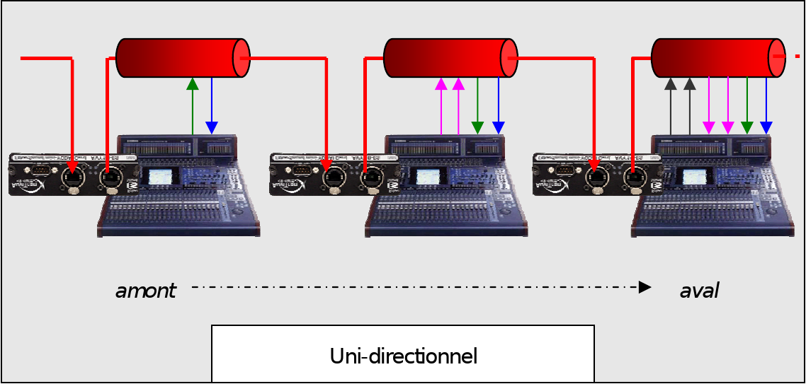 EtherSound en mode unidirectionnel