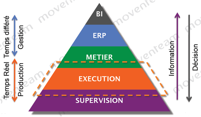 Manufacturing Execution System Introduction