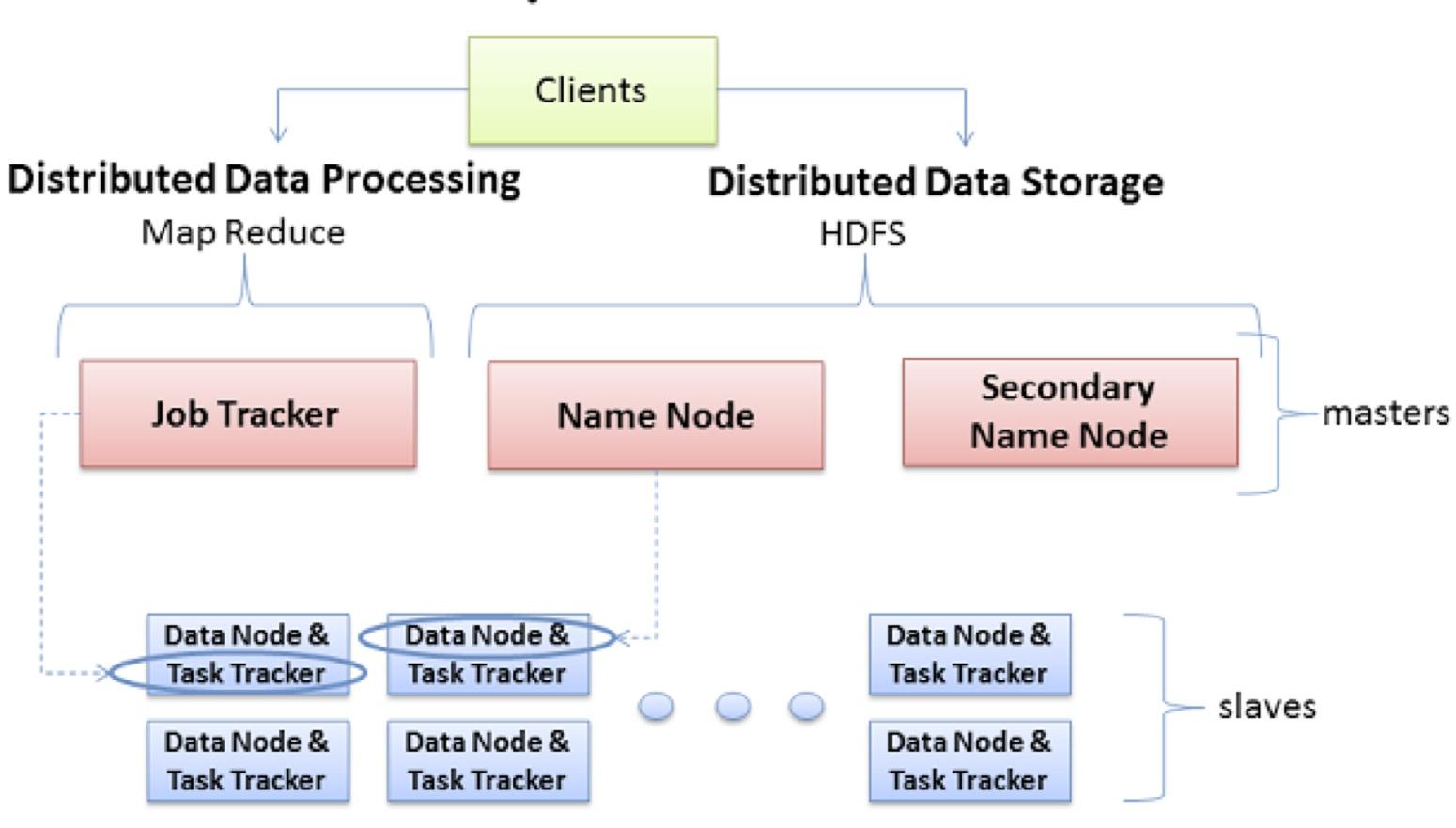 Le framework apache hadoop for Architecture hadoop