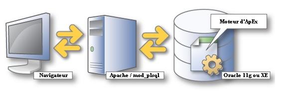Apex application express d 39 oracle fonctionnement par for Architecture 3 tiers d une application web
