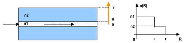 distance fibre optique multimode