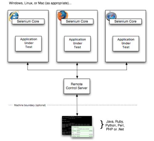 Outils D 39 Automatisation De Tests D 39 Interface Web