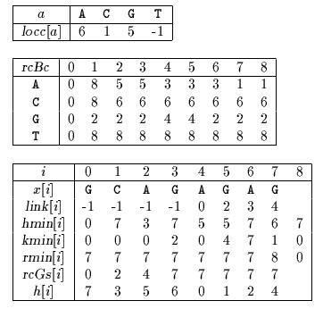 Reverse Colussi algorithm tables